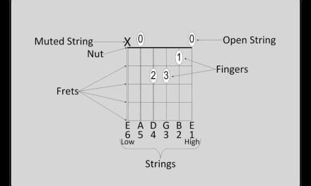 Beginner Guitar Lessons: How to read Guitar Chord Diagrams.