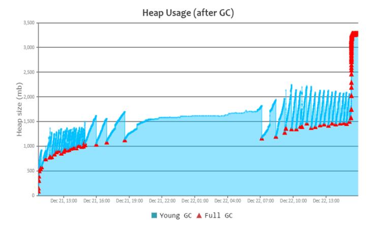 heapUsage-2