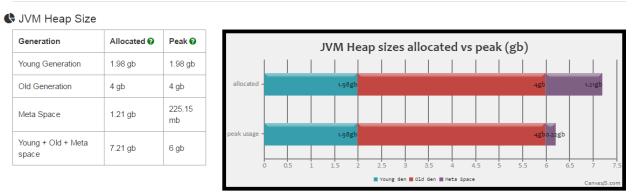 JVM Heap