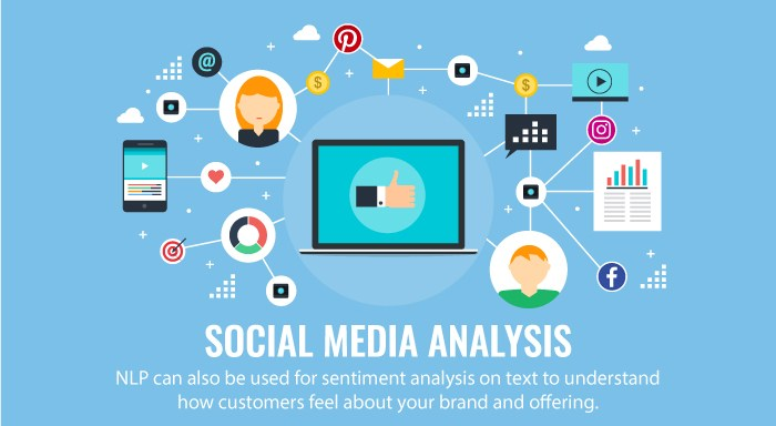 NLP for sentiment analysis - how customers feel about your brand