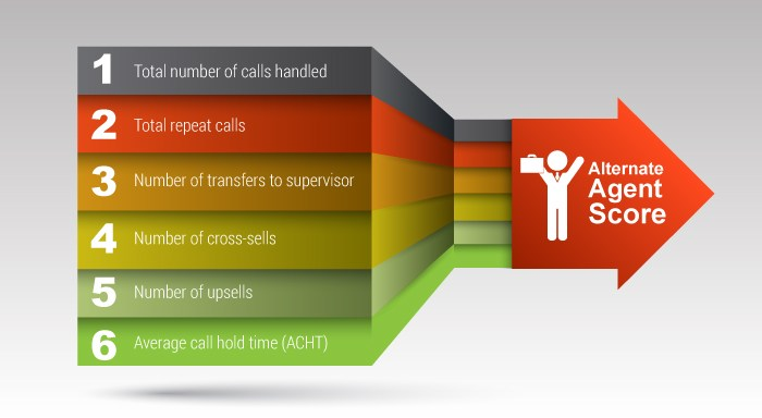 Important parameters used to measure a typical call centre agent