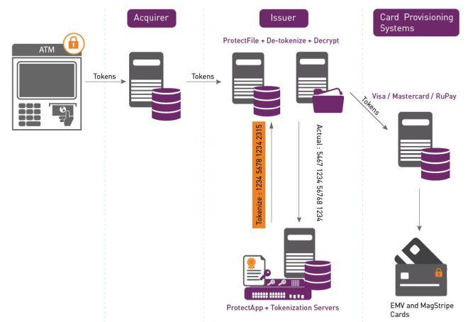 Encryption Tokenization Diagram