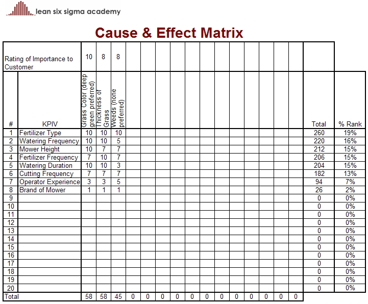 The Cause & Effect Matrix