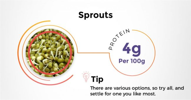 Best Indian protein rich diet - Sprouts