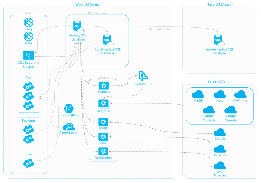 medium resolution of  azure cdn traffic manager and more these services have really helped us scale the application as we ve added more customers to the top of the funnel