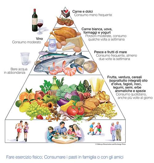 La dieta mediterranea potenzia il cervello