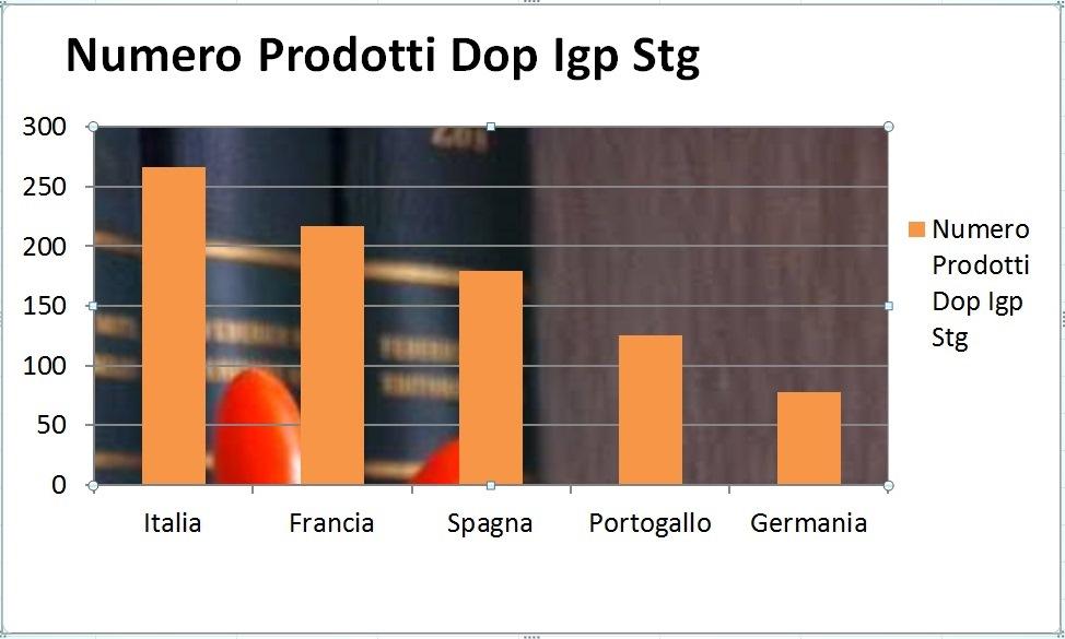 All'Italia primato qualità in Ue