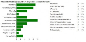 Poll on GPS usage