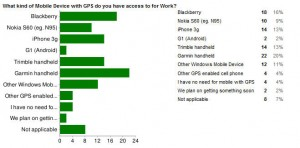 GPS usage poll results