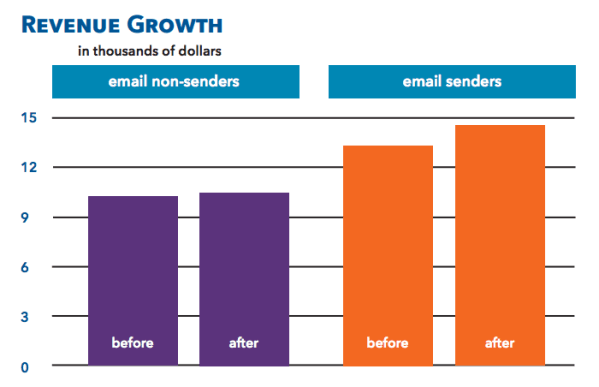 comparison graph: increase in fundraising between organizations who sent email vs. those who did not