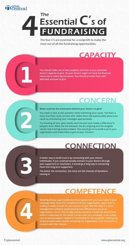 4 C's of Fundraising for Nonprofits