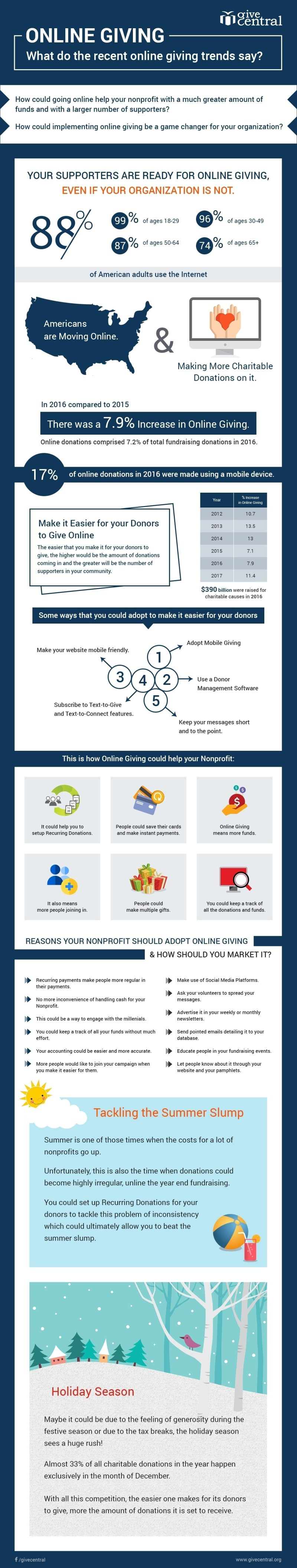 online giving infographic