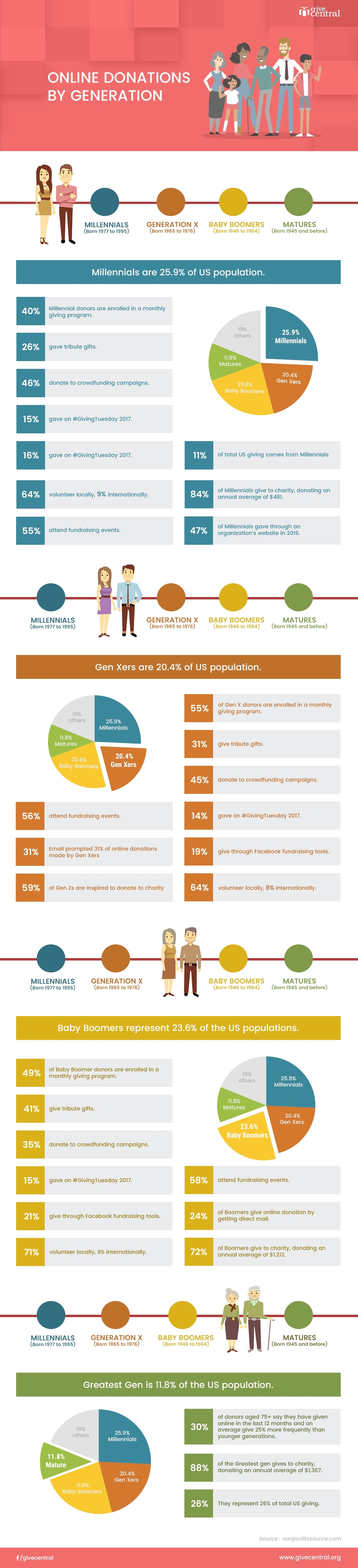Infographic online donation facts across generations
