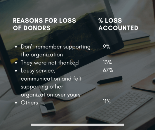 Reasons for loss of donors