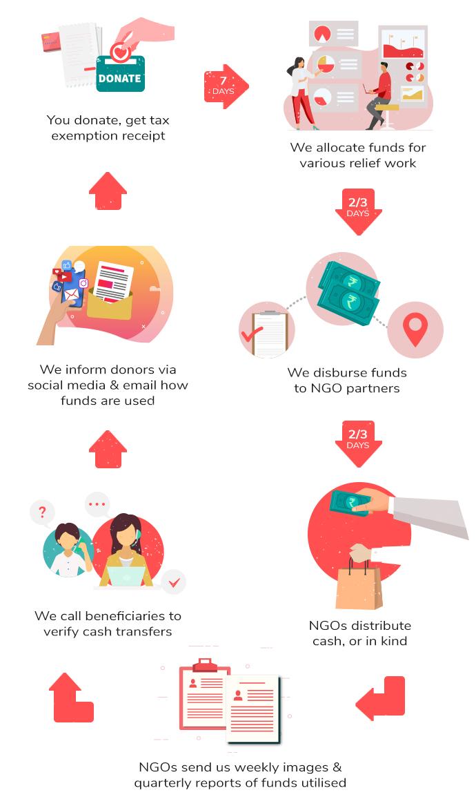 Online Donation Process