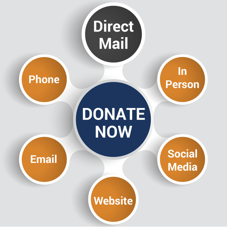 How to ask for donations in various fundraising channels.