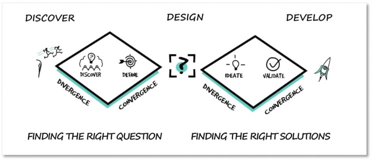 Design thinking HR
