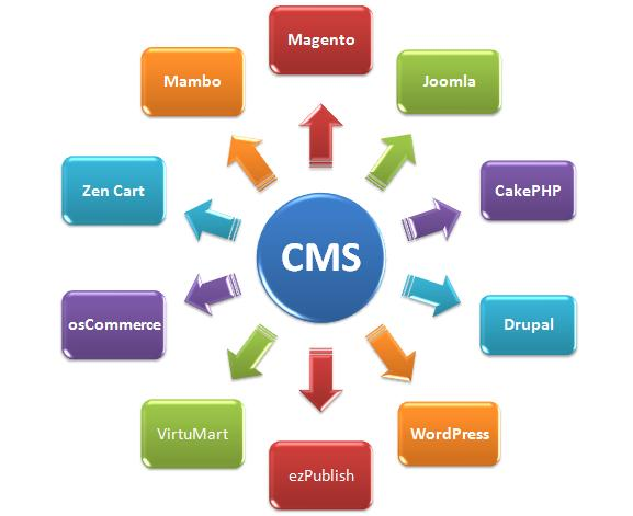 Content Management Systems And You  Glowhost Web Hosting Blog