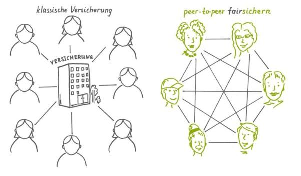 Peer-to-peer: Neue Formen sozialer Sicherheit
