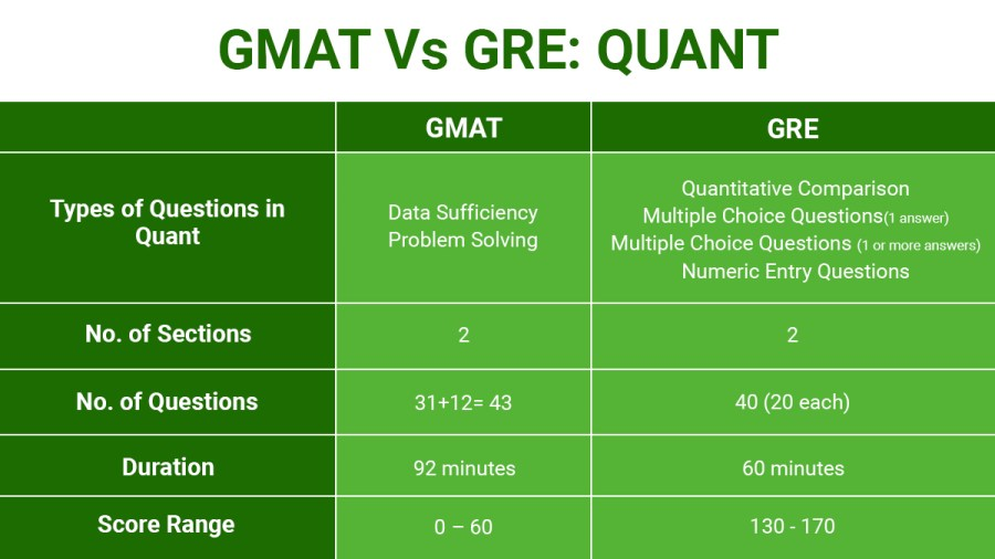 How is GMAT Quant more difficult compared to GRE Quant?