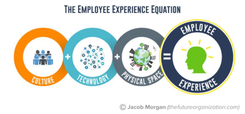 livre de Jacob Morgan The employee experience advantage