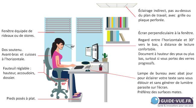 Conseils travail ordinateur fatigue yeux