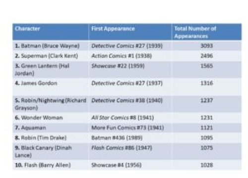 Appearances-Chart-300x225 Predicting Demand for DC Characters from Total Comic Appearances