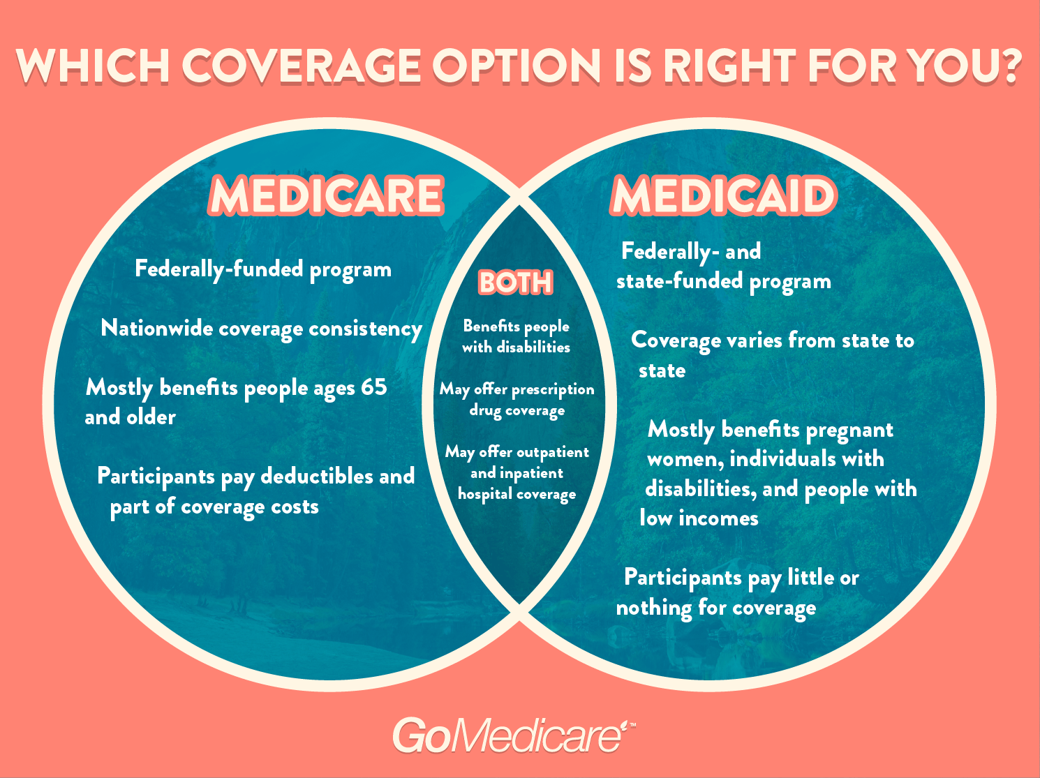 Which coverage should I choose Medicare or Medicaid