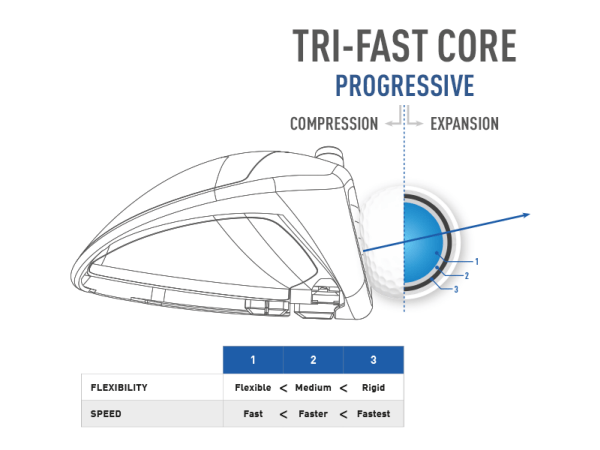 TaylorMade TP5 and TP5x Tri-Fast Core Technology