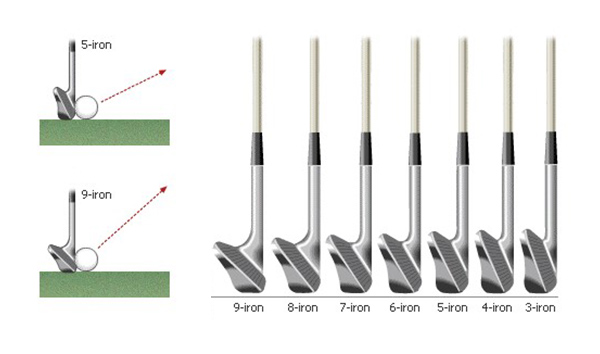 Types of Irons, image: granvillegolfland.com