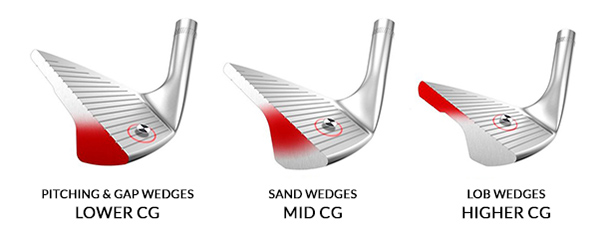Types of Wedges, image: thehackersparadise.com