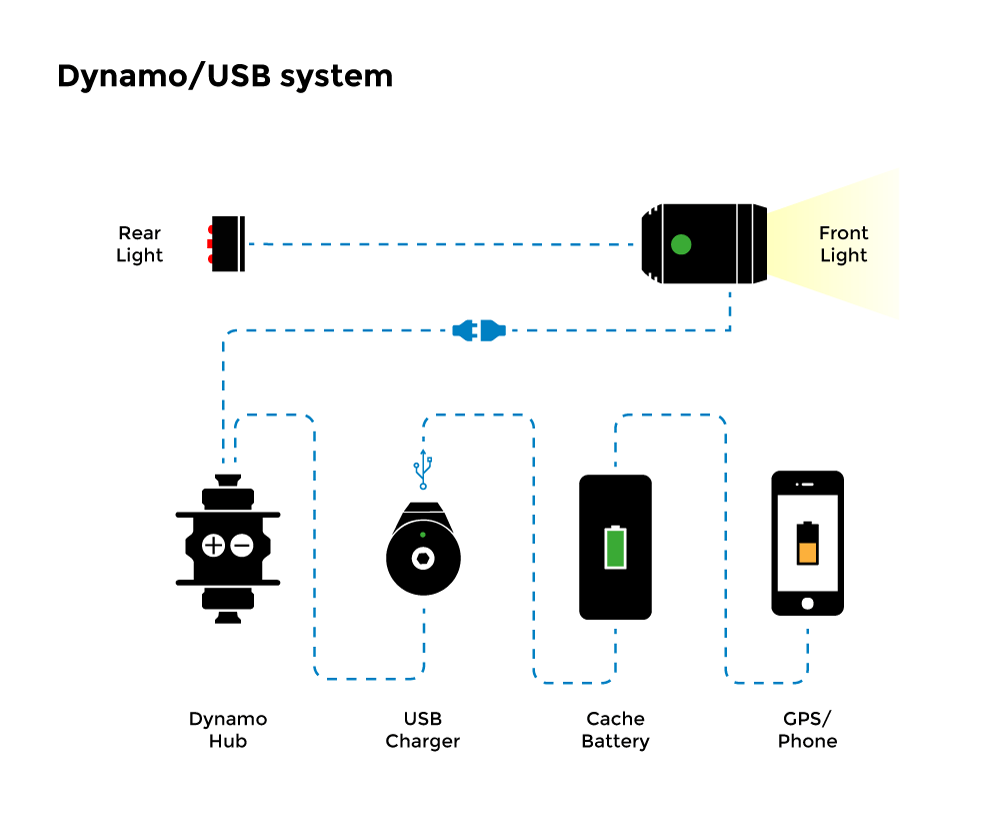 dynamo and USB systems