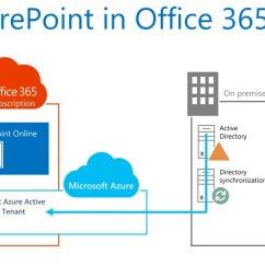 Active Directory Diagram Visio Watt Hour Meter Wiring Sharepoint 2013 Platform Options - In Office 365 Gosharepoint Blog