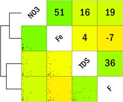 karnataka-water-quality-correlation