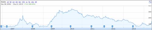 Torrent Power share price