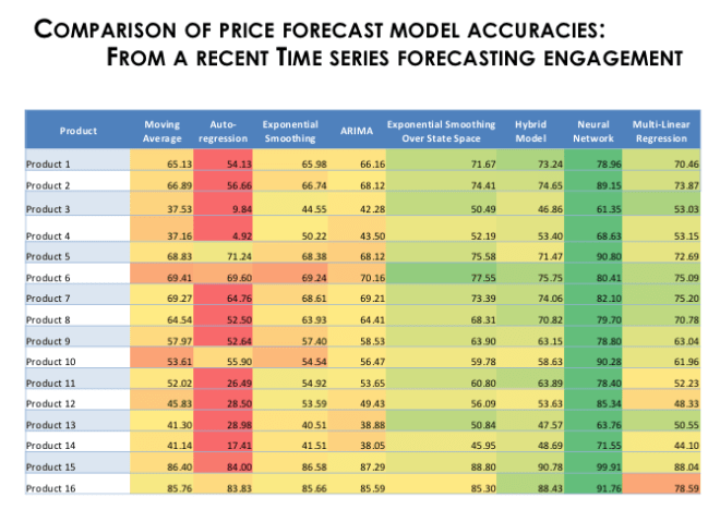 Model accuracies from a forecasting project, where neural networks outshines other models