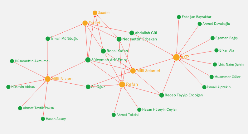 akp-ideologies-graphcommons