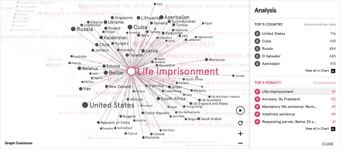 Penal-Systems-Network-list-centrality-life-imprisonment-graphcommons
