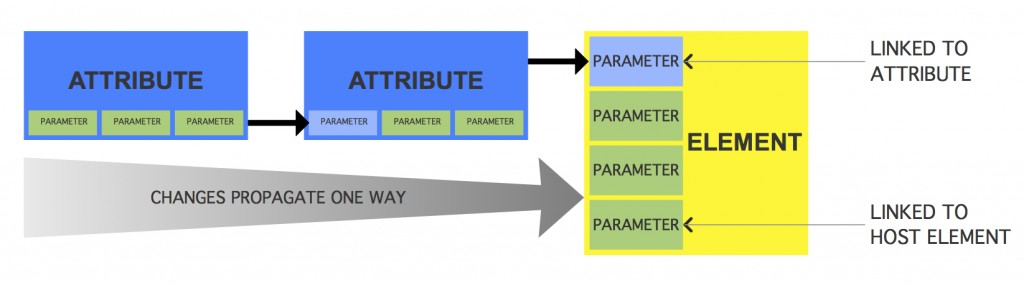 Attribute to Attribute to Parameter