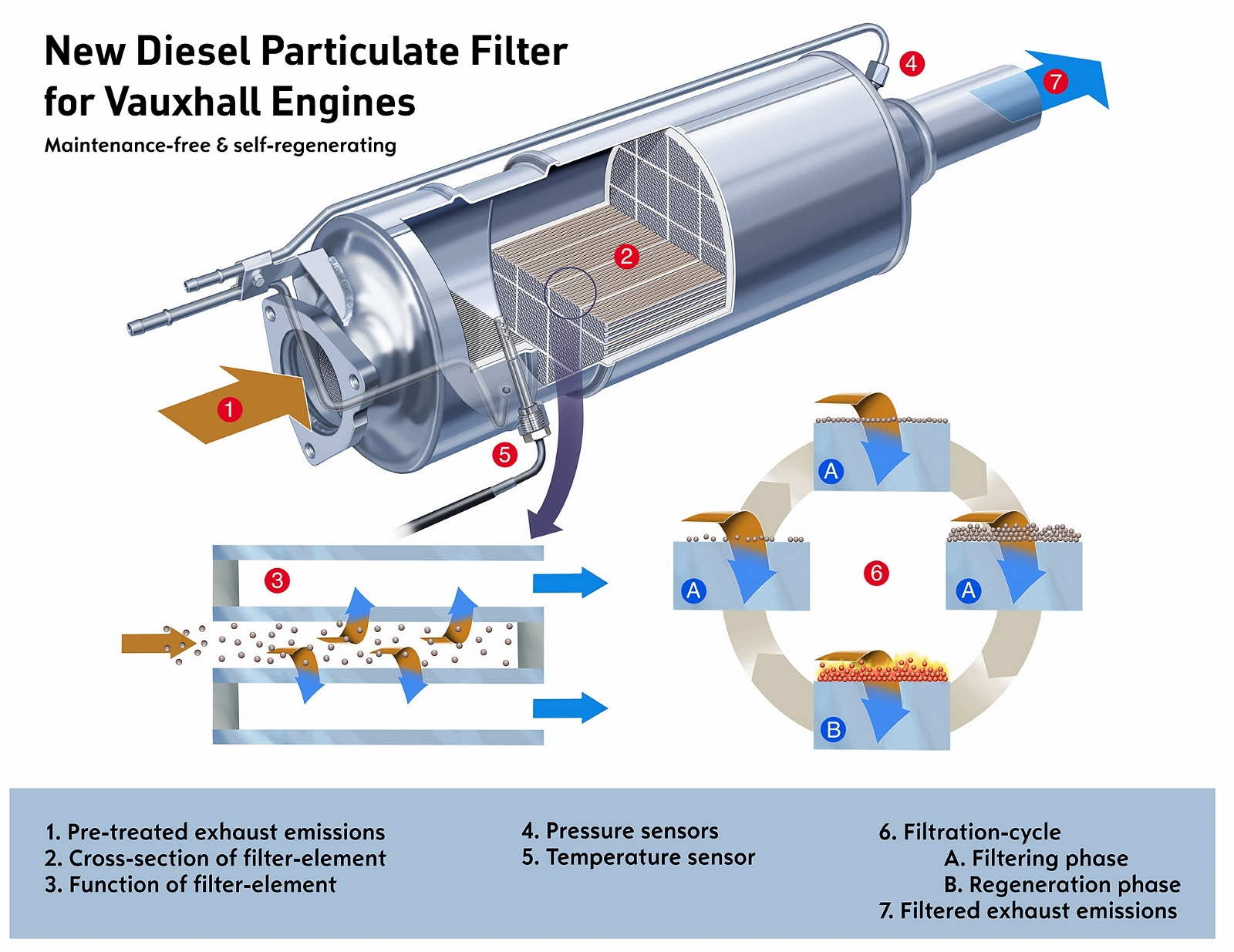 hight resolution of what diesel drivers need to know about their dpf