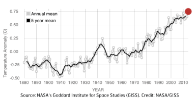 This graph illustrates the change in global surface temperature relative to 1951-1980 average temperatures. The 10 warmest years in the 134-year record all have occurred since 2000, with the exception of 1998. The year 2014 ranks as the warmest on record.