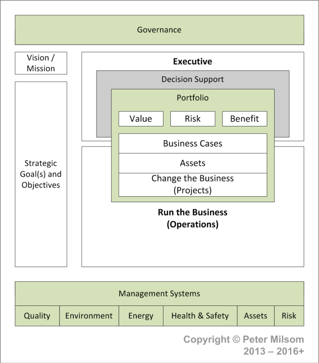GPM Organizational Functions - 01