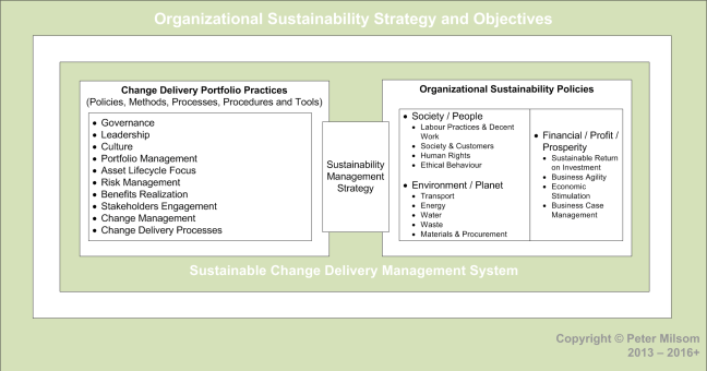 GPM Organizational Policies and Strategies and Objectives 01