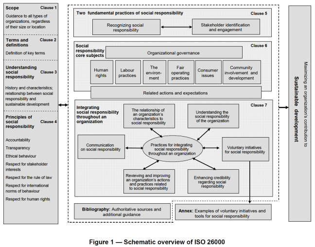 ISO 26000 schematic overview