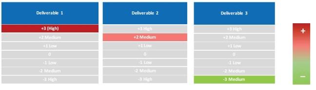 p5-risk-scoring-inverted