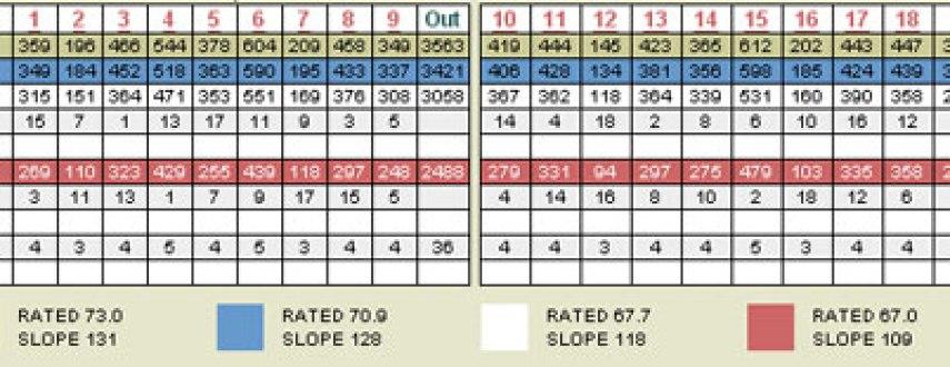 TPC Las Vegas Golf Scorecard