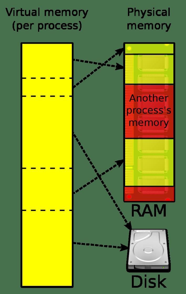 Swap file mechanism