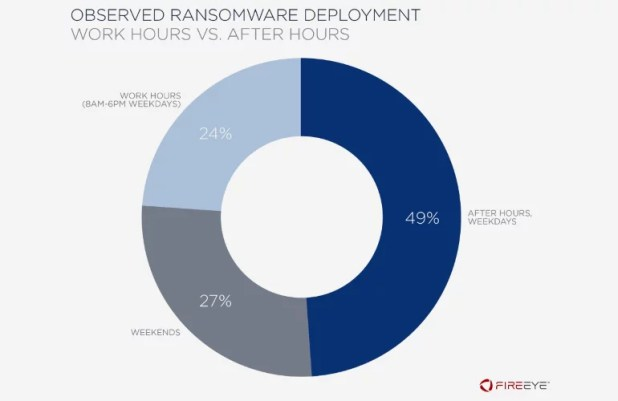 Ransomware attacks occur at night