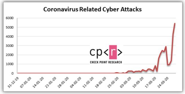 """Increased number of """"coronavirus"""" cyberattacks"""