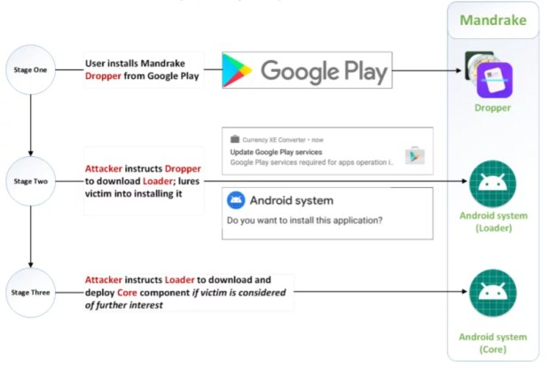 Mandrake was hiding on Google Play